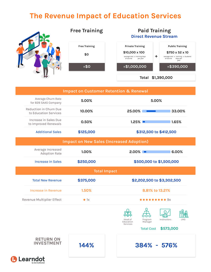 [Infographic] The revenue impact of education services