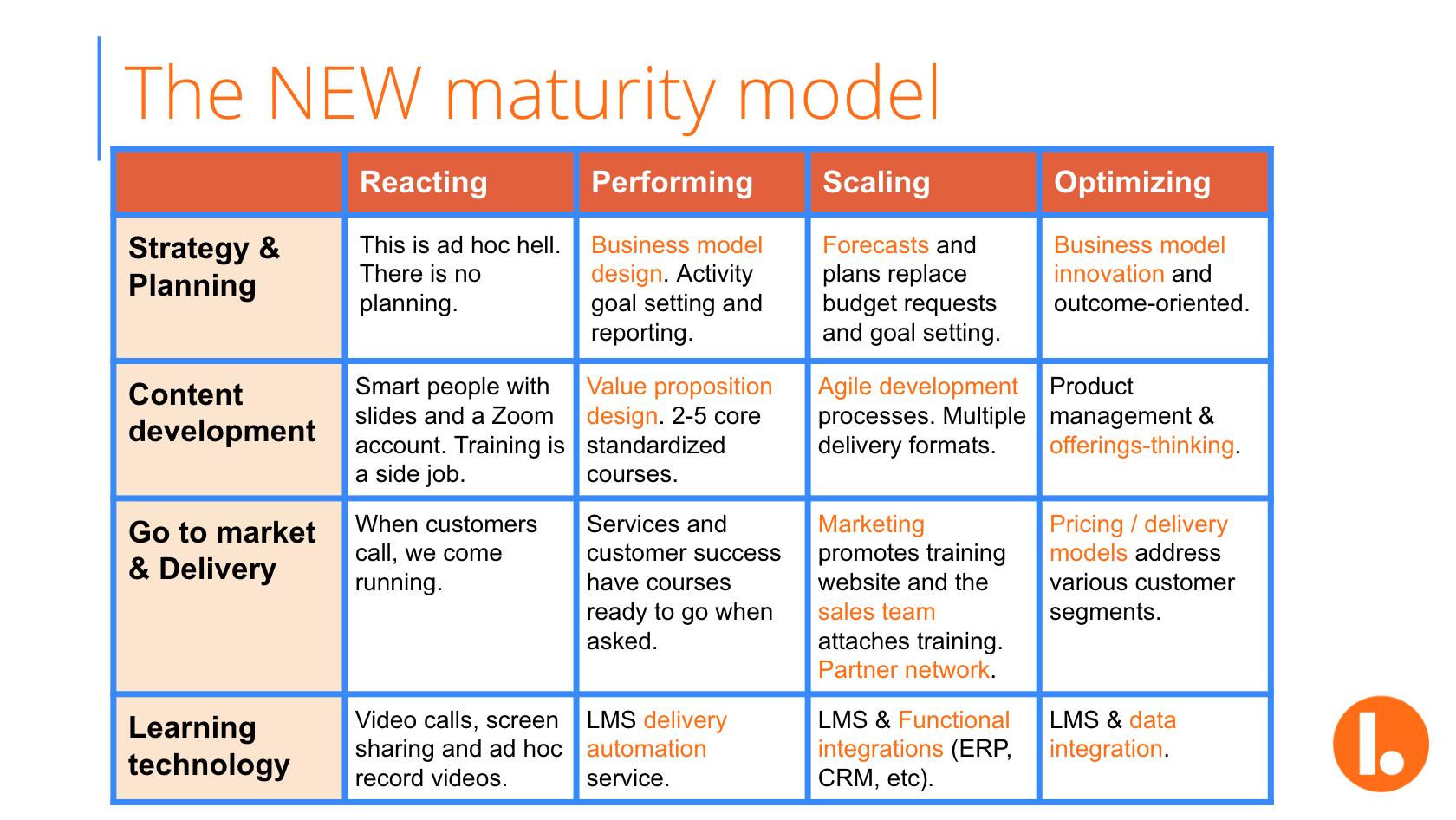Learndot Customer Education Maturity Model Redux